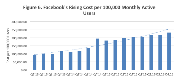 Twitter's rising cost per 100,000 monthly active users