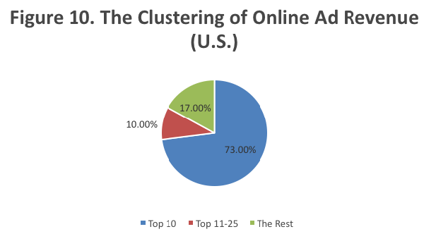 Clustering of U.S. online ad revenue