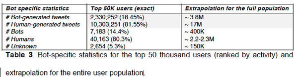 Bot-specific statistics for the top 50 thousand users (ranked by activity) and extrapolation for the entire user population