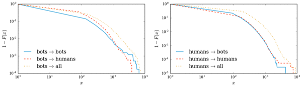 Complementary cumulative distribution function (CCDF) of retweets interactions generated by bots (left) and humans (right)