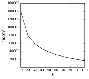Fraction of total number of users as a function of the k-core