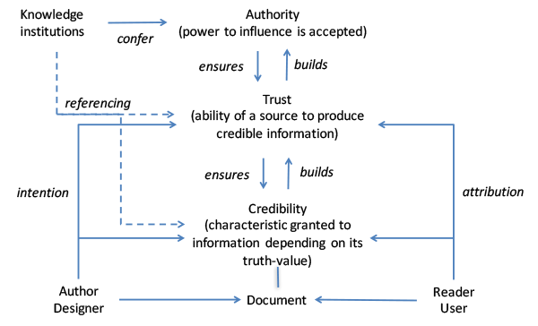 Referencing as importing authority to enhance trust and credibility