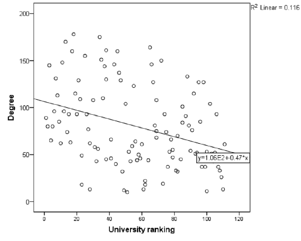 Negative correlation between degree and university ranking in the UK Higher Education institutional account Twitter network