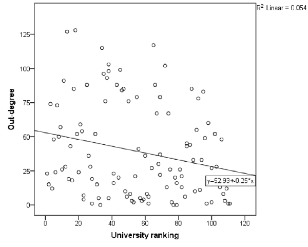 Negative correlation between out-degree and university ranking in the U.K. higher education institutional account Twitter network