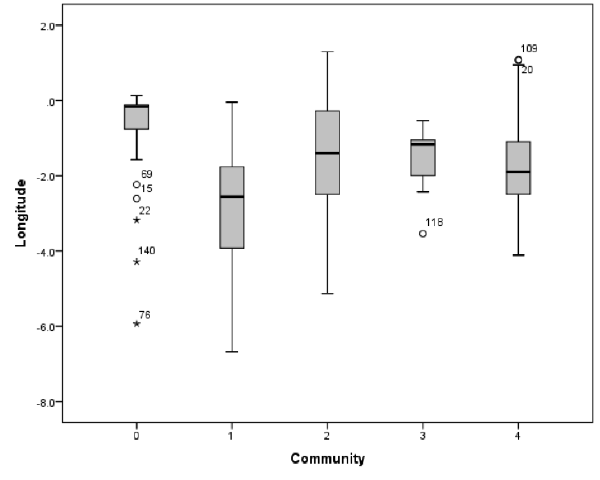 Boxplots showing the distribution of values of longitude for institutions present in each community identified within the network
