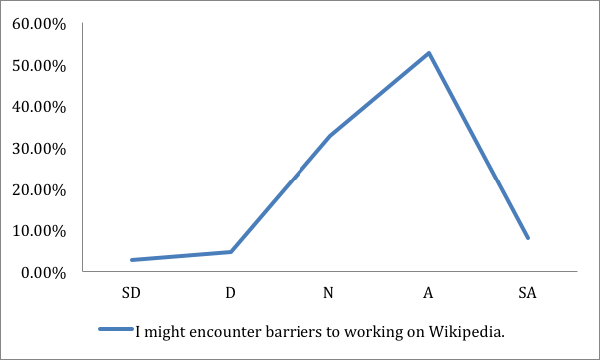Student perceptions of writing with wikipedia in australian higher in response to the statement i might encounter barriers to working on wikipedia 5248 percent of students agreed this question was administered only in ccuart Image collections