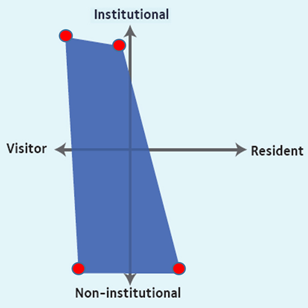 Map of how mature distance learners engaged with the Web