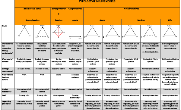 Typology based on 54 tips of different collaborative platforms