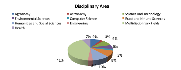 Open science experiences by disciplinary area
