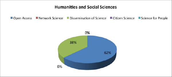 Humanities and social sciences experiences by types of practice