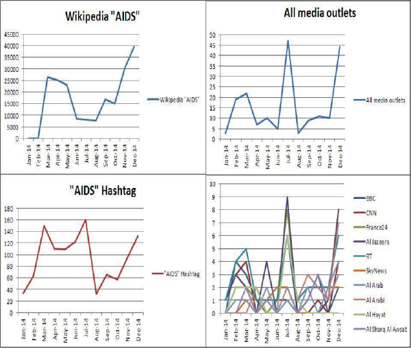 Monthly distribution of AIDS coverage by all Arabic media outlets, AIDS hashtag, and AIDS Wikipedia in 2014