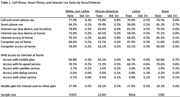 Cell phone, smart phone and Internet use rates by race/ethnicity