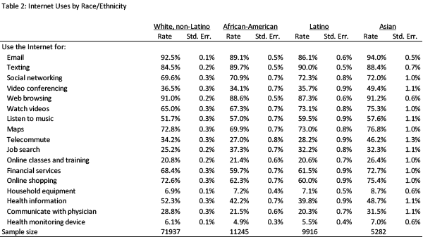 Internet uses by race/ethnicity