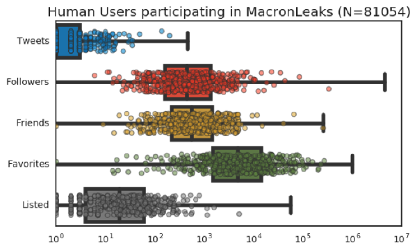 Boxplot distribution of the metadata features of to the human users involved in the disinformation campaigns associated with MacronLeaks