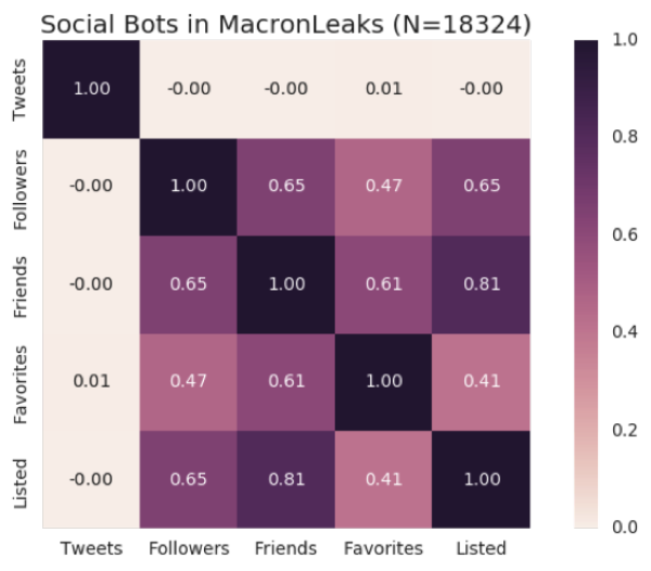 Social bots' features involved in the disinformation campaigns associated with MacronLeaks