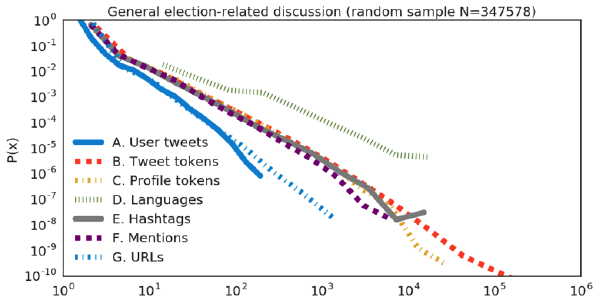Statistics calculated on an equal-sized random sample of tweets related to the French election posted during the same period (27 April through 7 May 2017)