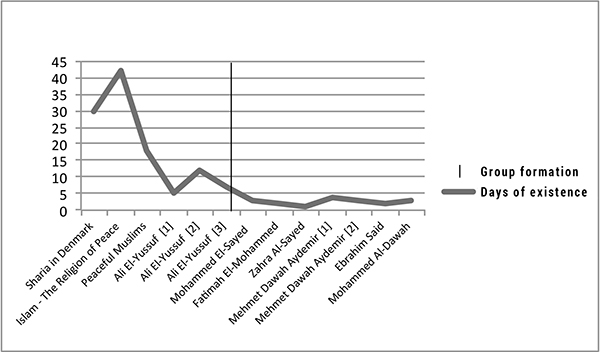 Lifespans of fake hate profiles before and after the formation of Stop Fake Hate Profiles on Facebook