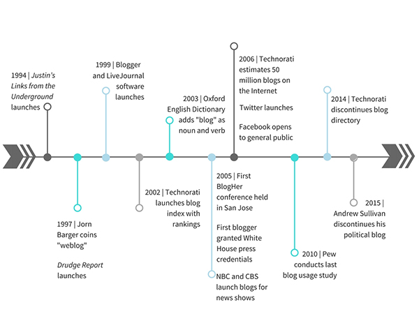 Milestones in blogging history