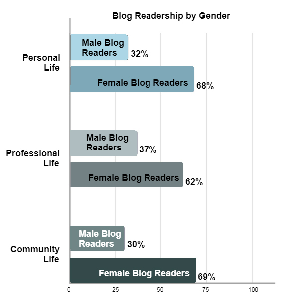 Results show a breakdown of how many females and males read blogs as continued learning sources in their personal and professional lives