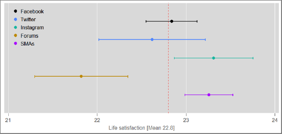 Overall life satisfaction by the use of different social media platforms
