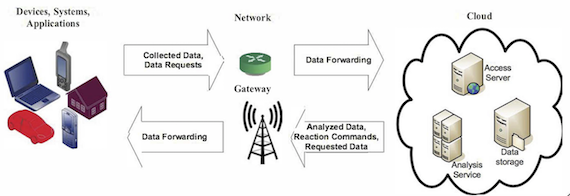 Data flow in an IoT ecosystem