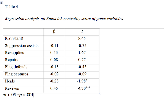 Regression analysis on Bonacich centrality score of game variables