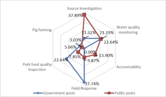 Content of government and citizen posts during the early stage