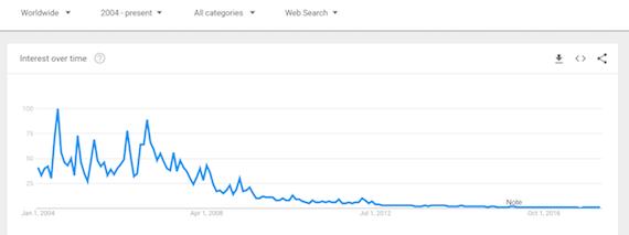 Google Trends graph