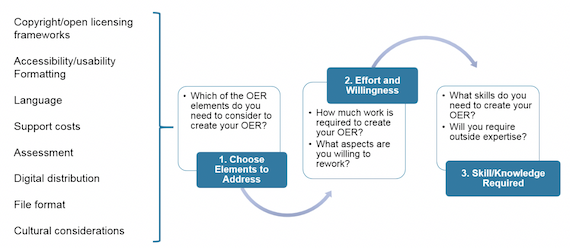 Decision-making process for transition from closed to open resources