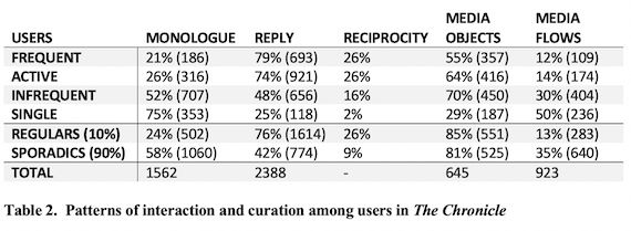 Patterns of interaction and curation among users in the Chronicle