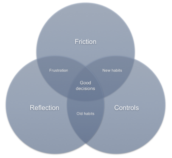 Proposed guidelines on designing for reflective thinking to improve privacy self-management
