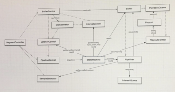 Flume application class diagram
