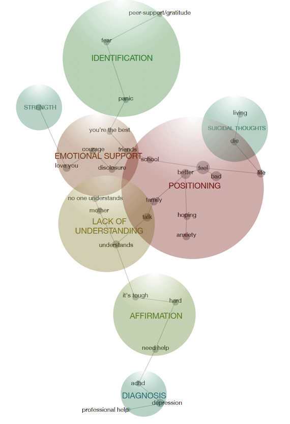 Concept map describing expressions of mental illness on YouTube