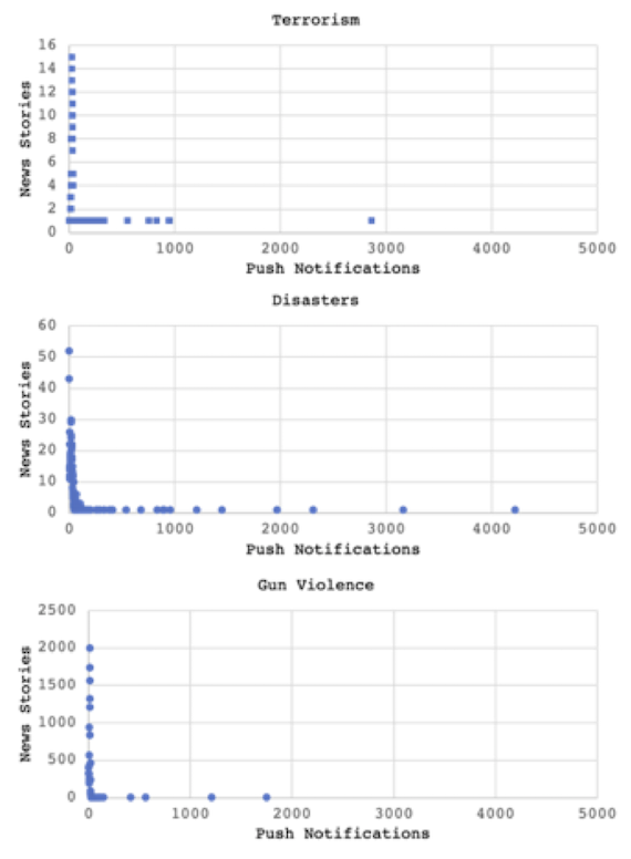 Story sizes by topic