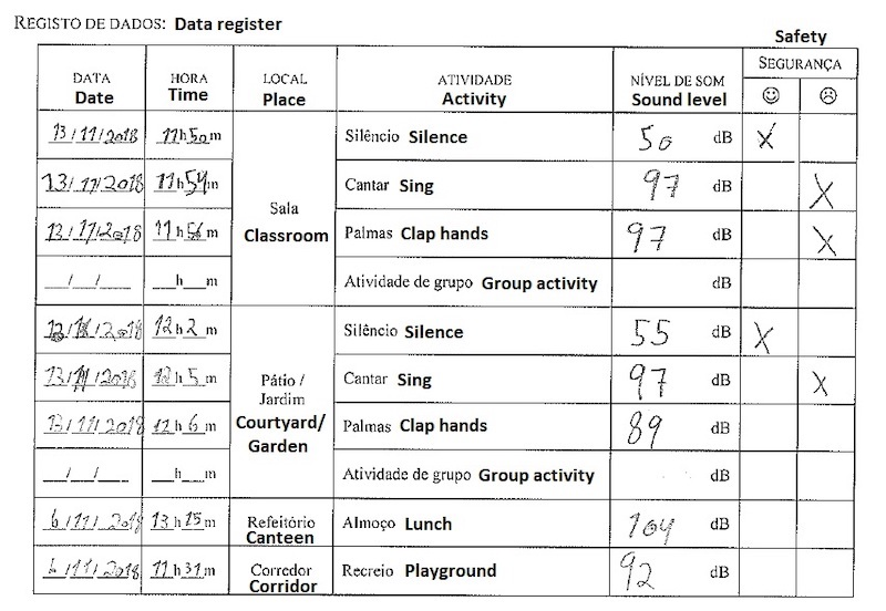 Detail of a data collection form filled in by one girl with the sound level data acquired with the sound sensor, during the sound pollution activity