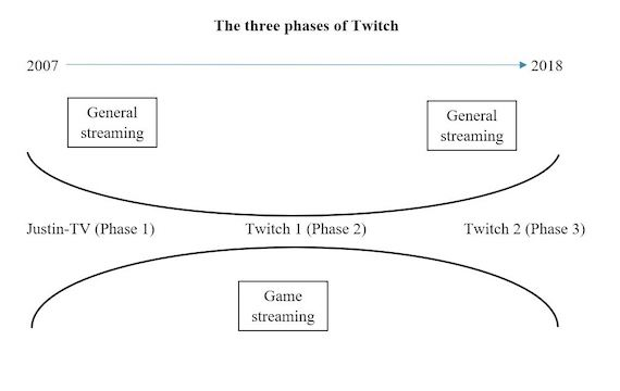 Three phases of Twitch
