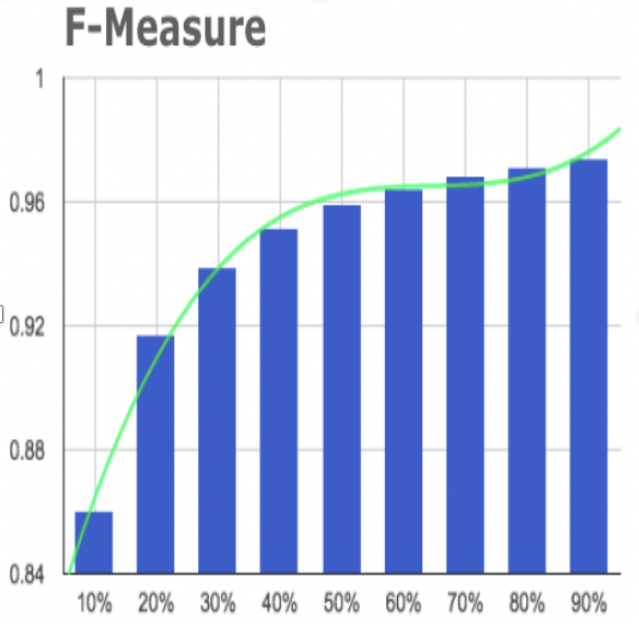 F measure for annotation propagation with geotagged photos