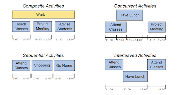 Examples of composite, sequential, concurrent, and interleaved modes of out-of-home activities
