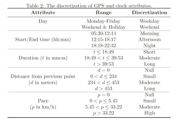 The discretization of GPS and clock attributes