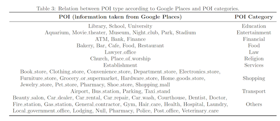 Relation between POI type according to Google Places and POI categories