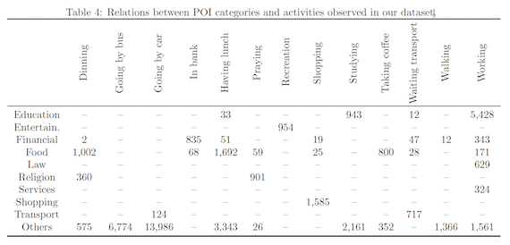 Relations between POI categories and activities observed in our dataset