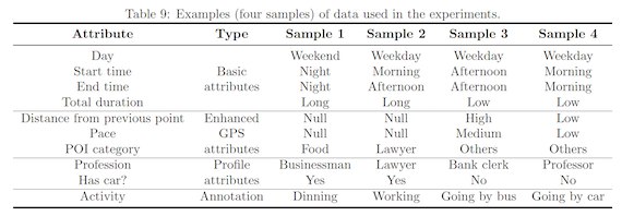 Examples (four samples) of data used in the experiments