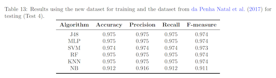 Results using the new dataset for training and the dataset from da Penha Natal et al. (2017) for testing (Test 4)