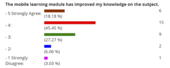 Mobile modules and knowledge (RENR 441)