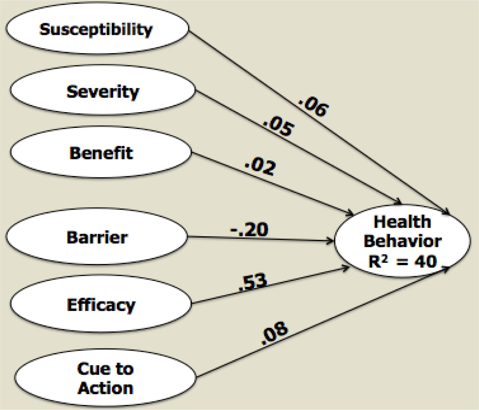Health Beliefs Model and the Theory of Planned Behaviour- could someone please explain the difference to me?