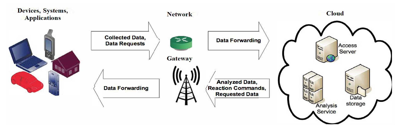 Data Flow In IoT Ecosystem